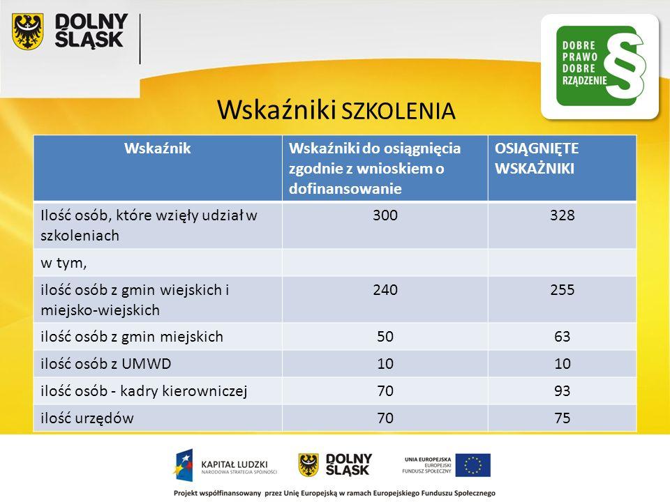 Wskaźniki SZKOLENIA WskaźnikWskaźniki do osiągnięcia zgodnie z wnioskiem o dofinansowanie OSIĄGNIĘTE WSKAŻNIKI Ilość osób, które wzięły udział w szkol