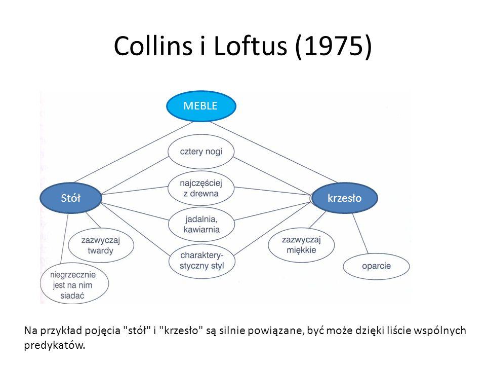 Collins i Loftus (1975) Na przykład pojęcia