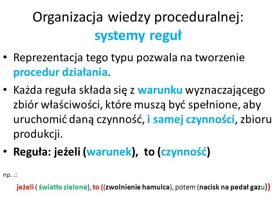 Organizacja wiedzy proceduralnej: systemy reguł Reprezentacja tego typu pozwala na tworzenie procedur działania. Każda reguła składa się z warunku wyz