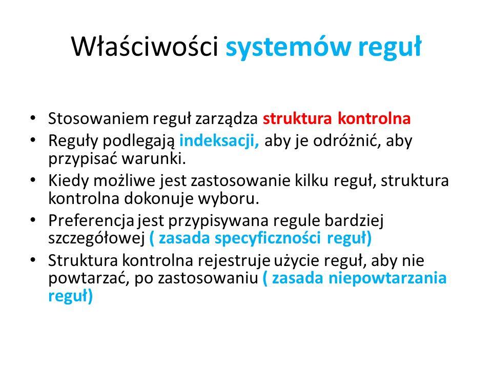 Właściwości systemów reguł Stosowaniem reguł zarządza struktura kontrolna Reguły podlegają indeksacji, aby je odróżnić, aby przypisać warunki. Kiedy m