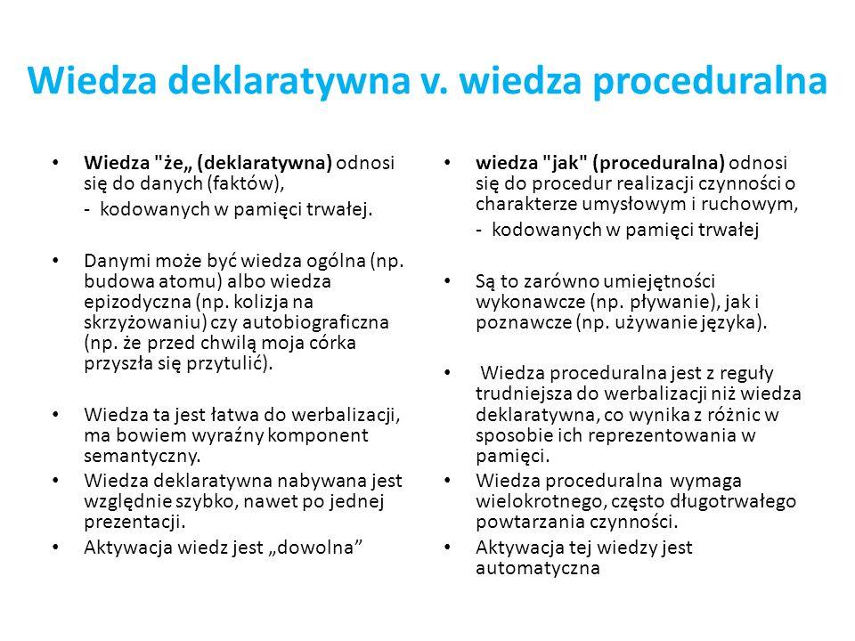 Wiedza jawna / niejawna a wiedza deklaratywna / proceduralna Zwykle wiedza deklaratywna jest traktowana jako jawna a wiedza proceduralna jako niejawna, ale Berry i Dienes (1993) dowodzą, że wiedza niejawna jest mieszanką wiedzy deklaratywnej i proceduralnej, a jej cechą wyróżniającą jest przeniesienie transfer, którego dokonujemy - również w sposób niejawny - na nowe sytuacje.