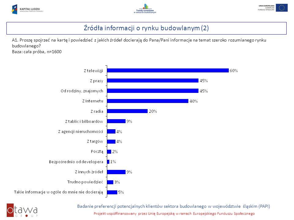 Slajd 19 Badanie preferencji potencjalnych klientów sektora budowlanego w województwie śląskim (PAPI) Projekt współfinansowany przez Unię Europejską w