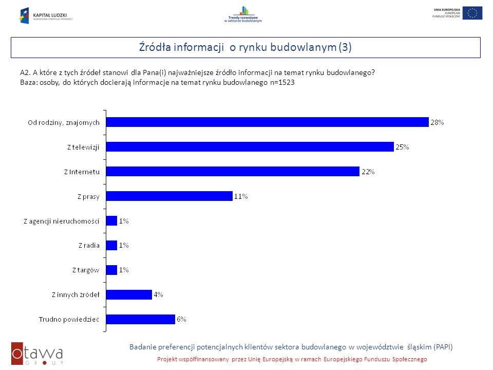 Slajd 20 Badanie preferencji potencjalnych klientów sektora budowlanego w województwie śląskim (PAPI) Projekt współfinansowany przez Unię Europejską w