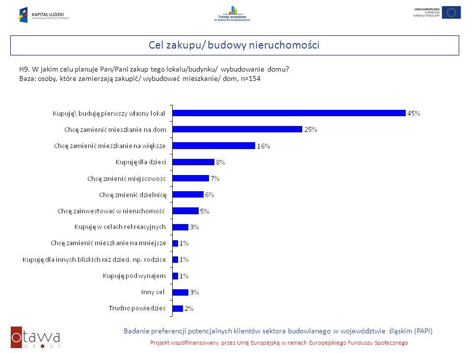 Slajd 31 Badanie preferencji potencjalnych klientów sektora budowlanego w województwie śląskim (PAPI) Projekt współfinansowany przez Unię Europejską w