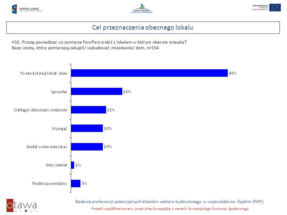 Slajd 32 Badanie preferencji potencjalnych klientów sektora budowlanego w województwie śląskim (PAPI) Projekt współfinansowany przez Unię Europejską w