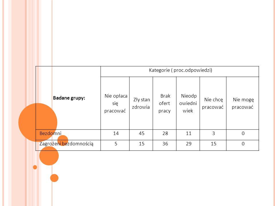 Badane grupy: Kategorie ( proc.odpowiedzi) Nie opłaca się pracować Zły stan zdrowia Brak ofert pracy Nieodp owiedni wiek Nie chcę pracować Nie mogę pracować Bezdomni1445281130 Zagrożeni bezdomnością5153629150