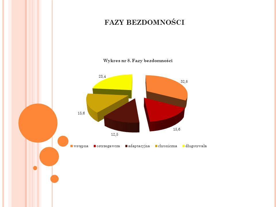 REKOMENDACJE WYNIKAJĄCE Z BADAŃ ILOŚCIOWYCH 1.Bardzo silne różnice występują pomiędzy badaną grupą osób bezdomnych a osobami zagrożonymi bezdomnością oraz populacją ogólna Polaków pod względem oceny relacji rodzinnych.