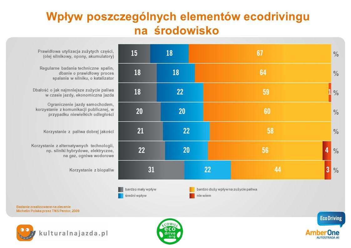 Porównanie opinii dotyczących czynników, które mają największy wpływ na zużycie paliwa Dynamiczna jazda samochodem, gwałtowne przyspieszanie i hamowanie Korki Czy jest to jazda w mieście czy w terenie niezabudowanym Jakość paliwa Odpowiednie ciśnienie w oponach Masa samochodu, obciążenie Aerodynamiczny kształt samochodu Inne powody Nie wiem Badanie zrealizowane na zlecenie Michelin Polska przez TNS Pentor, 2009