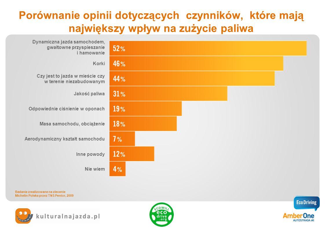 Porównanie opinii dotyczących czynników, które mają największy wpływ na zużycie paliwa Dynamiczna jazda samochodem, gwałtowne przyspieszanie i hamowan