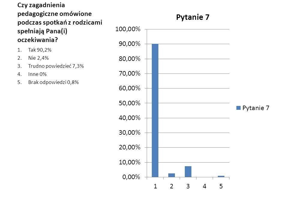 Czy zagadnienia pedagogiczne omówione podczas spotkań z rodzicami spełniają Pana(i) oczekiwania? 1.Tak 90,2% 2.Nie 2,4% 3.Trudno powiedzieć 7,3% 4.Inn