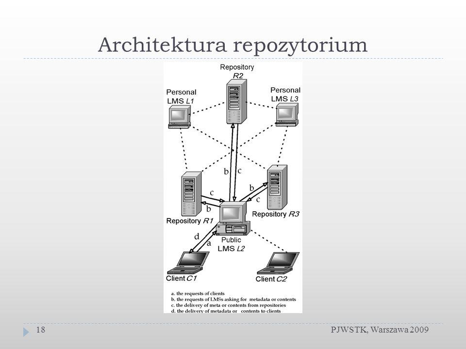 Architektura repozytorium PJWSTK, Warszawa 200918
