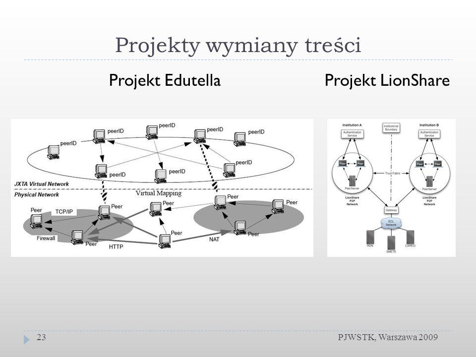Projekty wymiany treści PJWSTK, Warszawa 200923 Projekt EdutellaProjekt LionShare