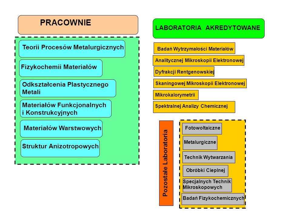 Badań Wytrzymałości Materiałów Pozostałe Laboratoria Teorii Procesów Metalurgicznych Materiałów Funkcjonalnych i Konstrukcyjnych Materiałów Warstwowyc