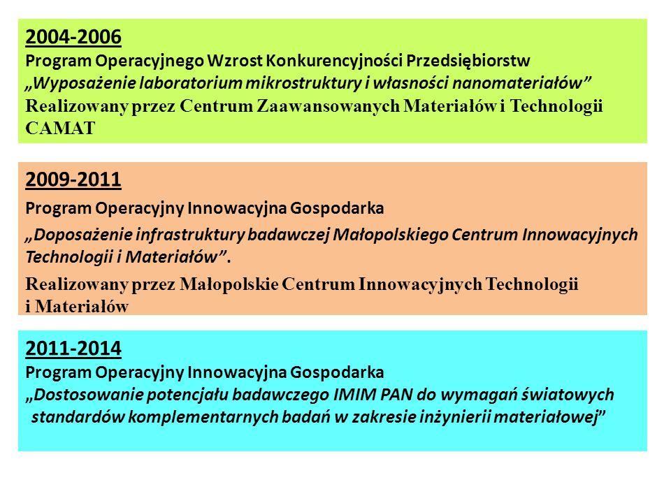 2009-2011 Program Operacyjny Innowacyjna Gospodarka Doposażenie infrastruktury badawczej Małopolskiego Centrum Innowacyjnych Technologii i Materiałów.