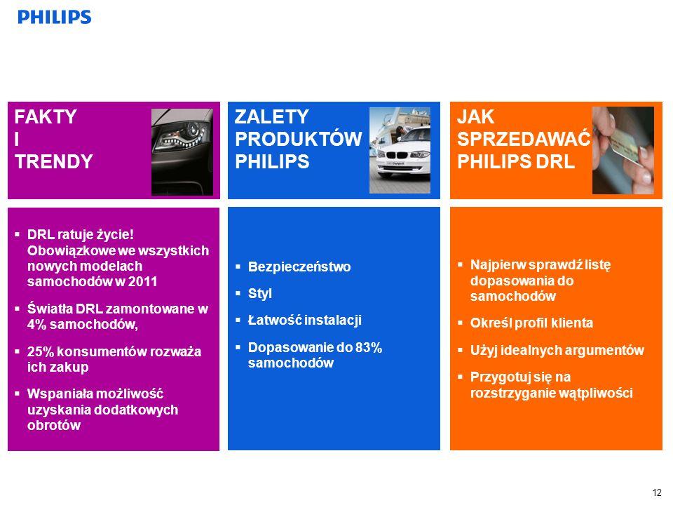 Najpierw sprawdź listę dopasowania do samochodów Najpierw sprawdź listę dopasowania do samochodów Określ profil klienta Użyj idealnych argumentów Przygotuj się na rozstrzyganie wątpliwości Przygotuj się na rozstrzyganie wątpliwości Bezpieczeństwo Styl Łatwość instalacji Dopasowanie do 83% samochodów Dopasowanie do 83% samochodów JAK SPRZEDAWAĆ PHILIPS DRL ZALETY PRODUKTÓW PHILIPS DRL ratuje życie.