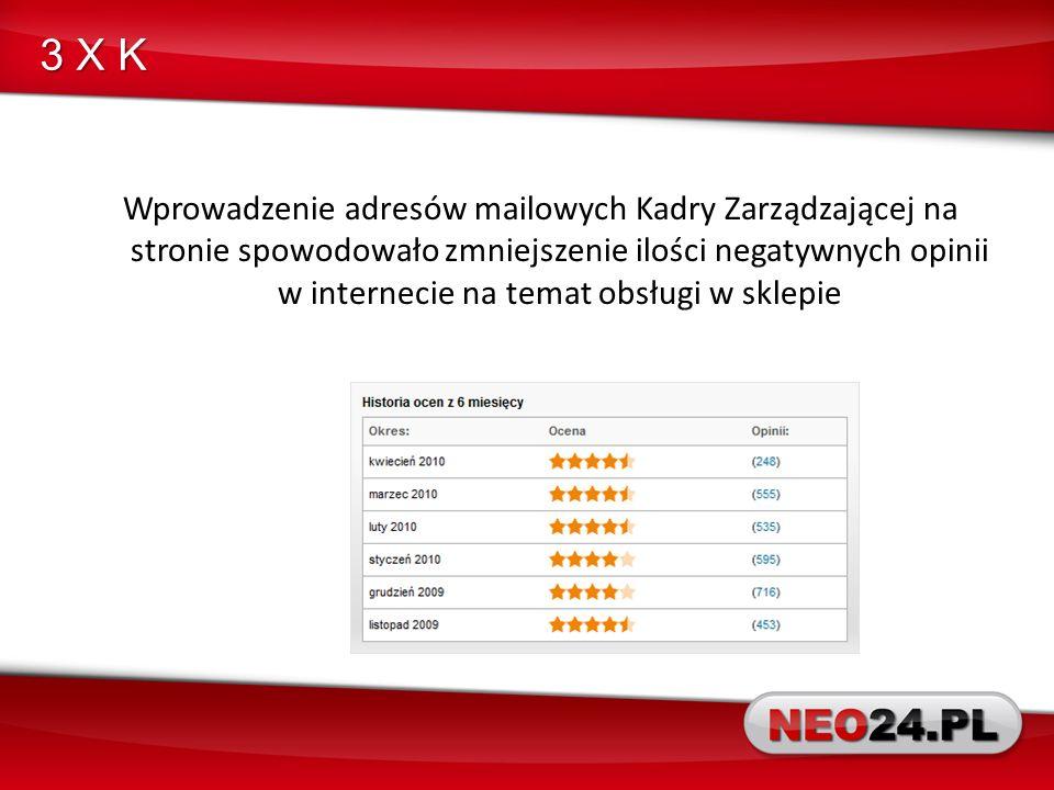 3 X K Wprowadzenie adresów mailowych Kadry Zarządzającej na stronie spowodowało zmniejszenie ilości negatywnych opinii w internecie na temat obsługi w sklepie