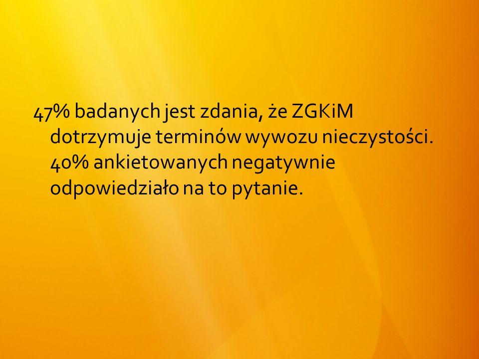47% badanych jest zdania, że ZGKiM dotrzymuje terminów wywozu nieczystości.