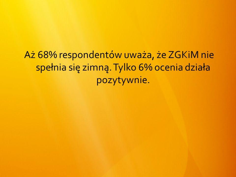 Aż 68% respondentów uważa, że ZGKiM nie spełnia się zimną. Tylko 6% ocenia działa pozytywnie.