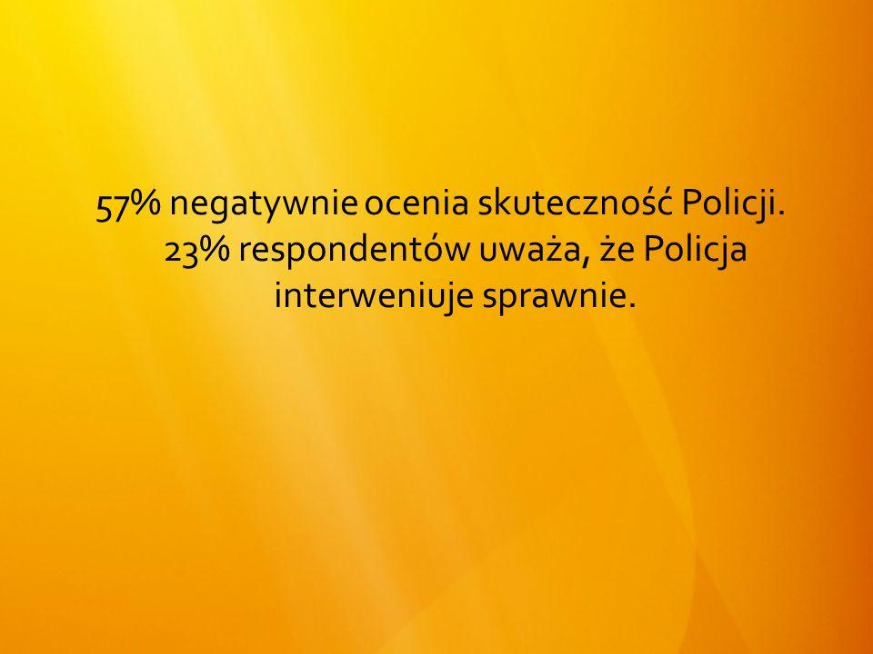 57% negatywnie ocenia skuteczność Policji.