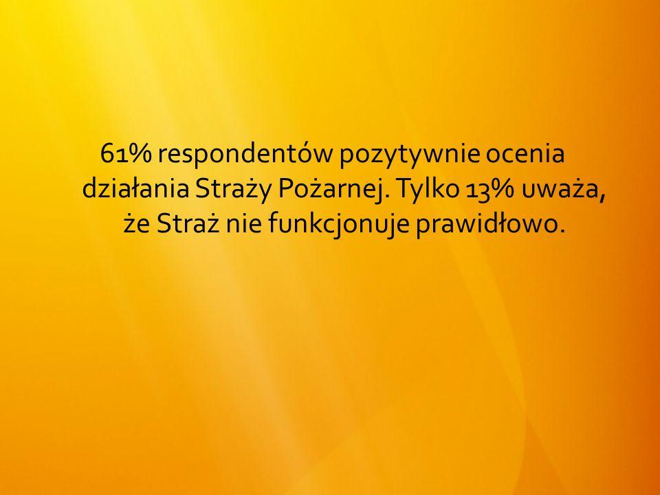 61% respondentów pozytywnie ocenia działania Straży Pożarnej.