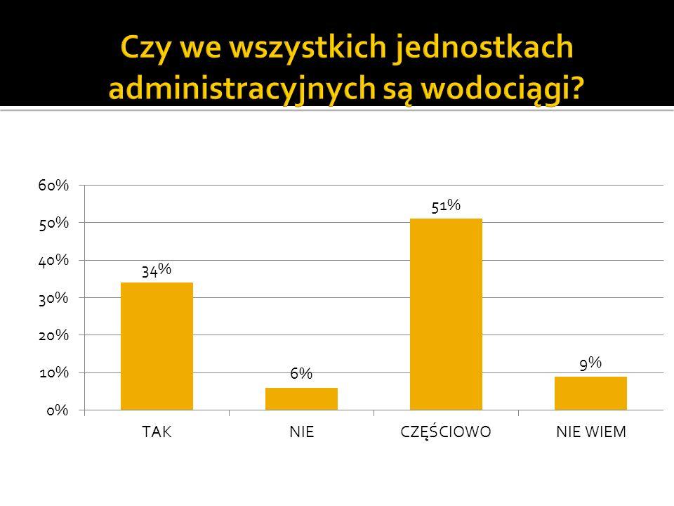 Tylko 34% respondentów uważa, że wodociągi są w każdej jednostce administracyjnej.