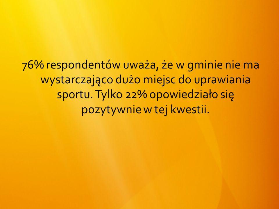 76% respondentów uważa, że w gminie nie ma wystarczająco dużo miejsc do uprawiania sportu.
