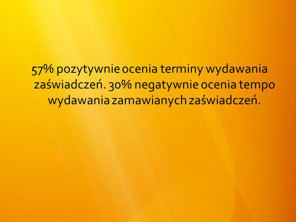 57% pozytywnie ocenia terminy wydawania zaświadczeń.