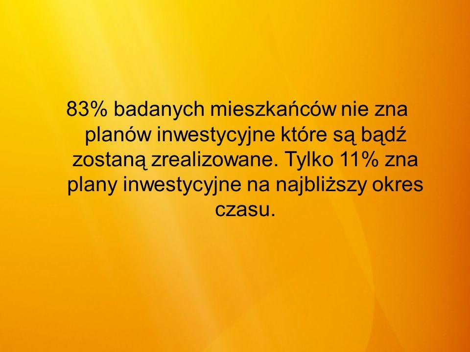 83% badanych mieszkańców nie zna planów inwestycyjne które są bądź zostaną zrealizowane.