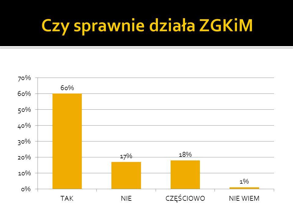 Aż 60% ankietowanych pozytywnie ocenia pracę ZGKiM-u. Tylko 6% negatywnie ocenia działania zarządu.