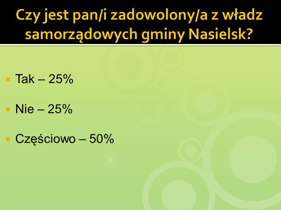 Tak – 25% Nie – 25% Częściowo – 50%