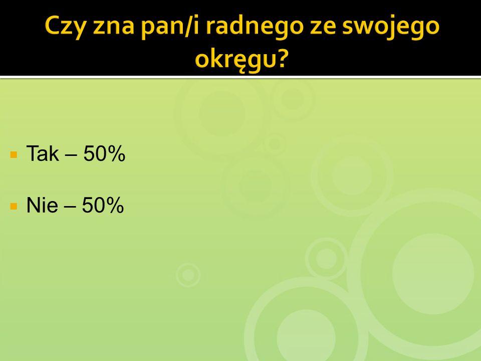 Tak – 50% Nie – 50%