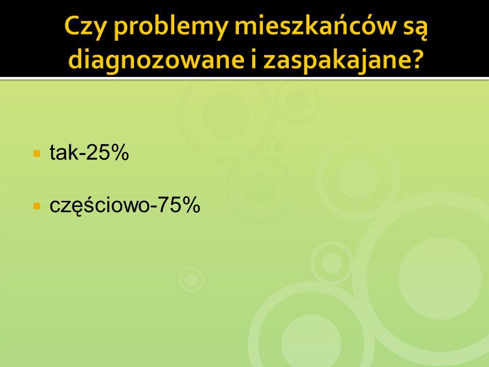 tak-25% częściowo-75%
