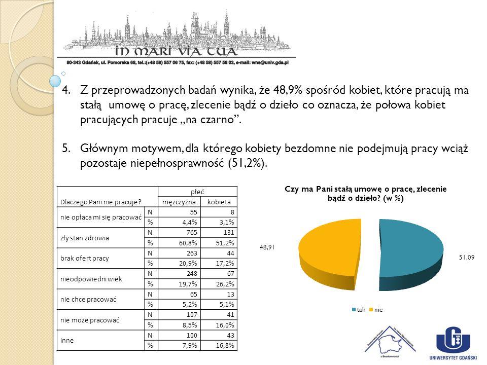 Dlaczego Pani nie pracuje? płeć mężczyznakobieta nie opłaca mi się pracować N558 %4,4%3,1% zły stan zdrowia N765131 %60,8%51,2% brak ofert pracy N2634