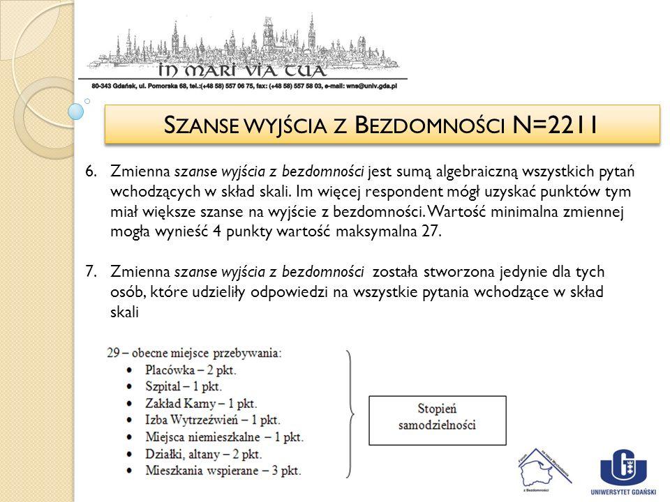 S ZANSE WYJŚCIA Z B EZDOMNOŚCI N=2211 6.Zmienna szanse wyjścia z bezdomności jest sumą algebraiczną wszystkich pytań wchodzących w skład skali. Im wię