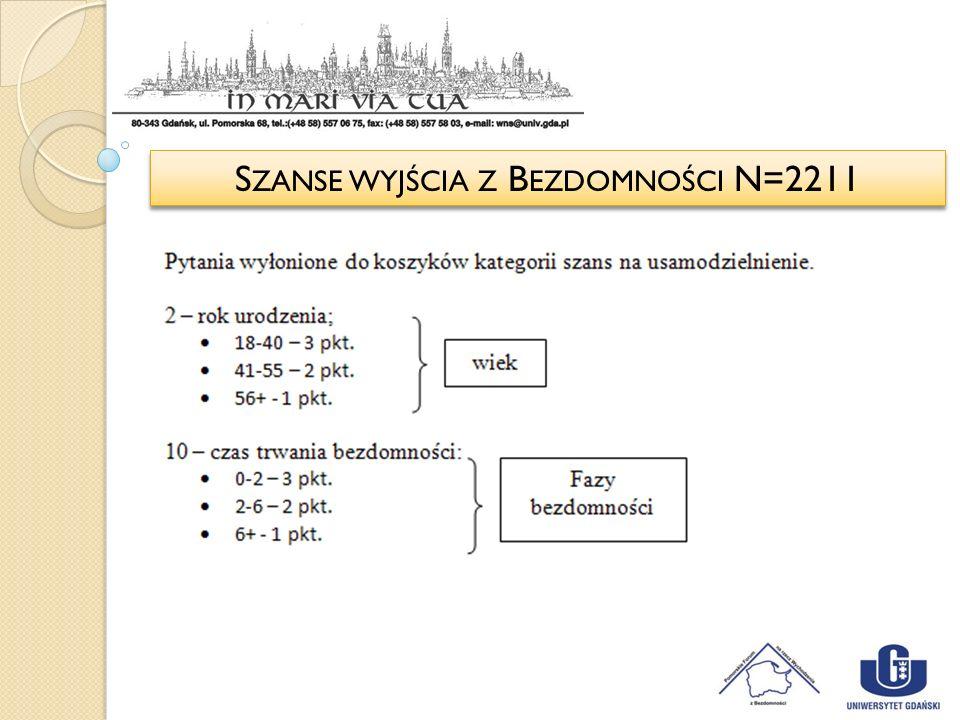 S ZANSE WYJŚCIA Z B EZDOMNOŚCI N=2211
