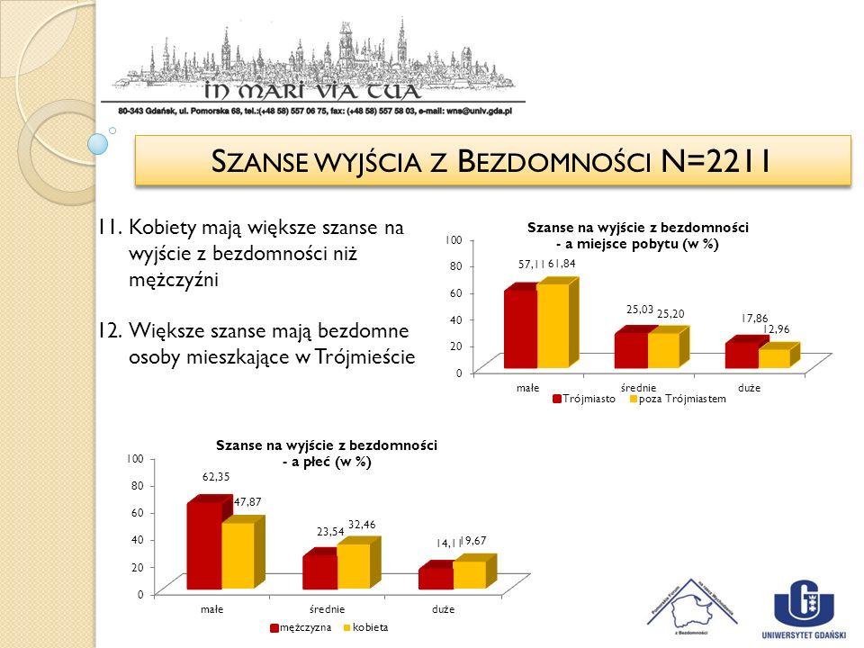 S ZANSE WYJŚCIA Z B EZDOMNOŚCI N=2211 11.Kobiety mają większe szanse na wyjście z bezdomności niż mężczyźni 12.Większe szanse mają bezdomne osoby mies