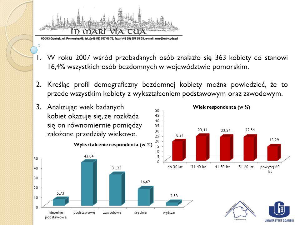 1.W roku 2007 wśród przebadanych osób znalazło się 363 kobiety co stanowi 16,4% wszystkich osób bezdomnych w województwie pomorskim. 2.Kreśląc profil