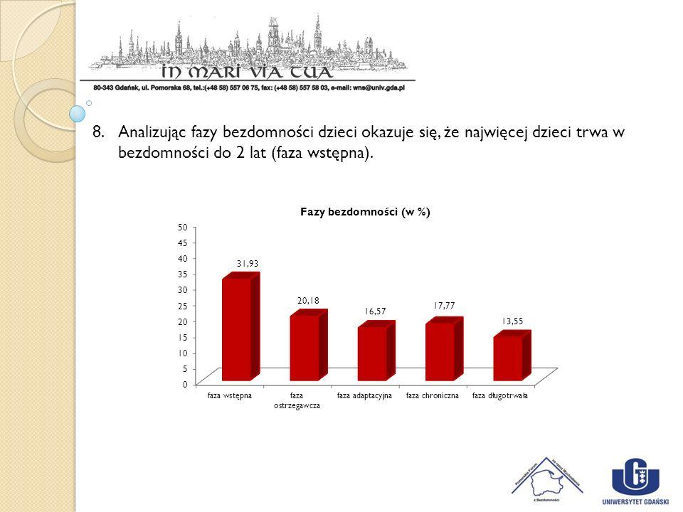 8.Analizując fazy bezdomności dzieci okazuje się, że najwięcej dzieci trwa w bezdomności do 2 lat (faza wstępna).