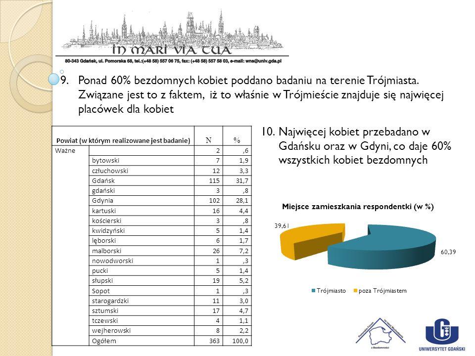 Powiat (w którym realizowane jest badanie) N% Ważne 2,6 bytowski 71,9 człuchowski 123,3 Gdańsk 11531,7 gdański 3,8 Gdynia 10228,1 kartuski 164,4 kości