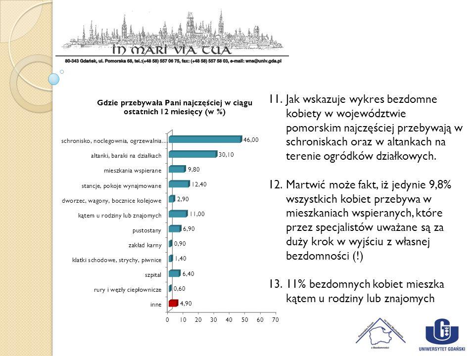 11.Jak wskazuje wykres bezdomne kobiety w województwie pomorskim najczęściej przebywają w schroniskach oraz w altankach na terenie ogródków działkowyc