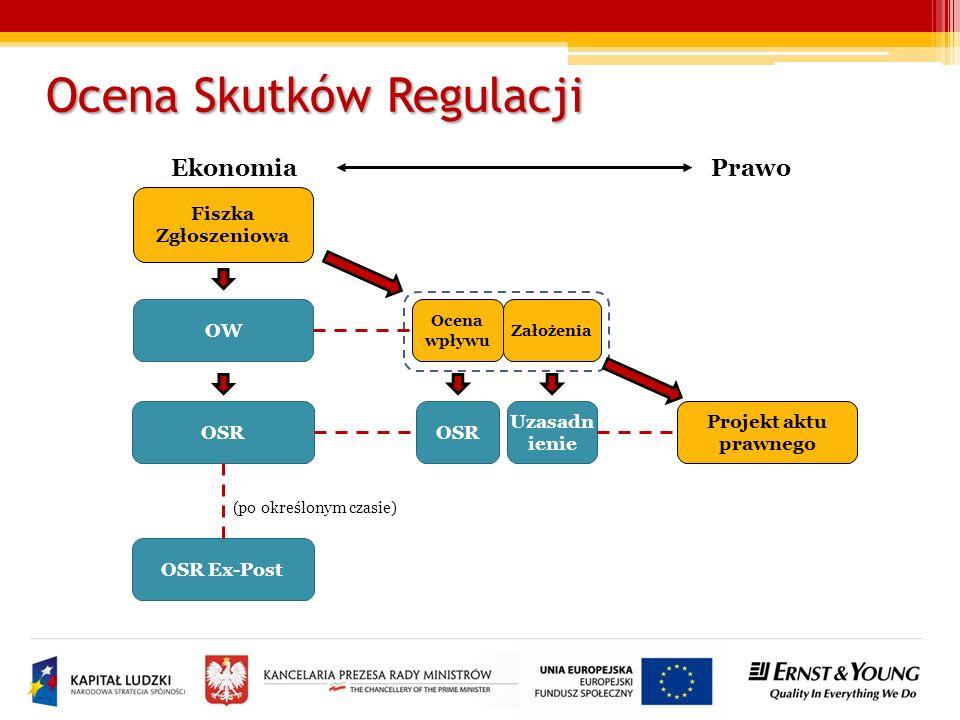 Ocena Skutków Regulacji Ekonomia Prawo Fiszka Zgłoszeniowa Ocena wpływu Uzasadn ienie Projekt aktu prawnego OSR OW OSR OSR Ex-Post Założenia (po określonym czasie)