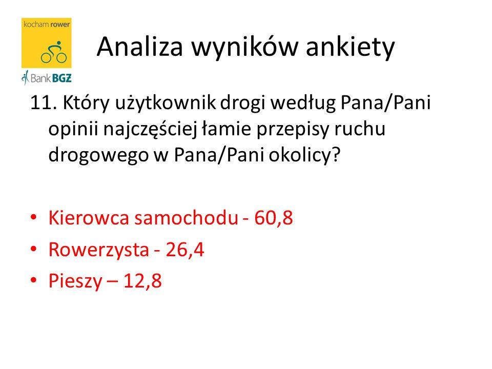 Analiza wyników ankiety 11.