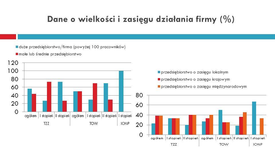 Dane o wielkości i zasięgu działania firmy (%)