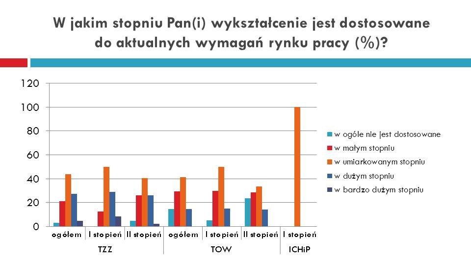 W jakim stopniu Pan(i) wykształcenie jest dostosowane do aktualnych wymagań rynku pracy (%)