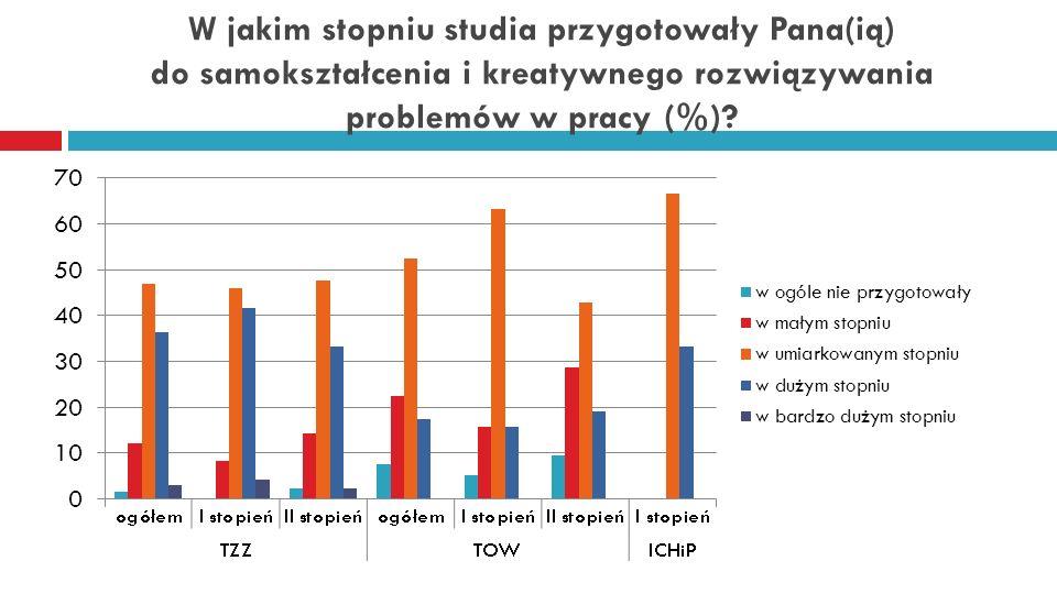 W jakim stopniu studia przygotowały Pana(ią) do samokształcenia i kreatywnego rozwiązywania problemów w pracy (%)
