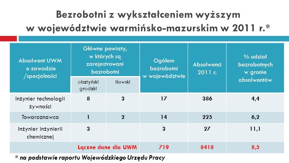 Bezrobotni z wykształceniem wyższym w województwie warmińsko-mazurskim w 2011 r.* Absolwent UWM o zawodzie /specjalności Główne powiaty, w których są zarejestrowani bezrobotni Ogółem bezrobotni w województwie Absolwenci 2011 r.