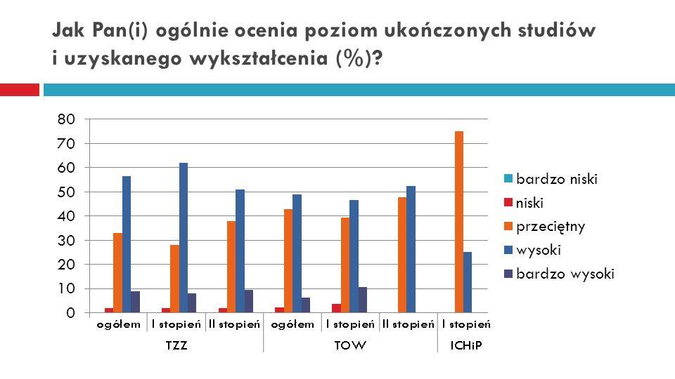 W jakim stopniu Pan(i) wykształcenie jest dostosowane do aktualnych wymagań rynku pracy (%)?