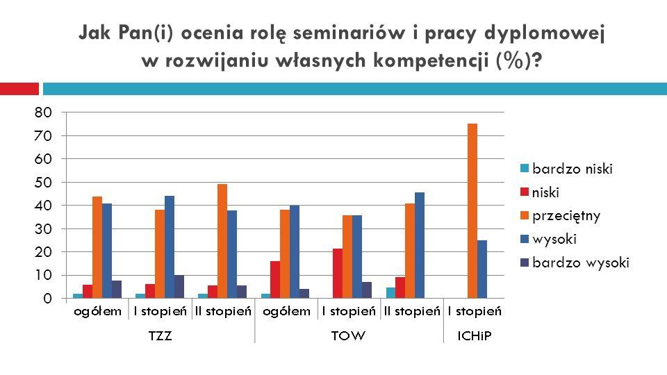 Jak Pan(i) ocenia rolę seminariów i pracy dyplomowej w rozwijaniu własnych kompetencji (%)