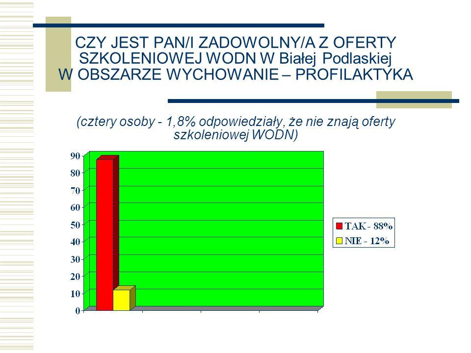 CZY JEST PAN/I ZADOWOLNY/A Z OFERTY SZKOLENIOWEJ WODN W Białej Podlaskiej W OBSZARZE WYCHOWANIE – PROFILAKTYKA (cztery osoby - 1,8% odpowiedziały, że