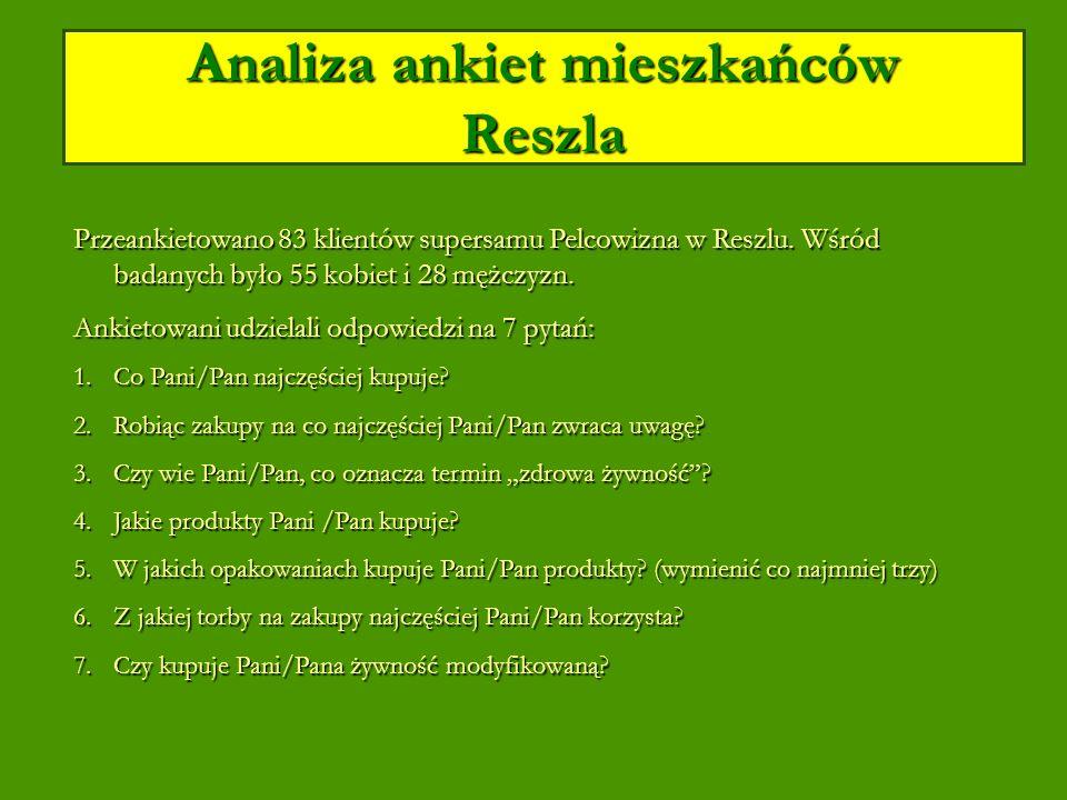 Analiza ankiet mieszkańców Reszla Przeankietowano 83 klientów supersamu Pelcowizna w Reszlu.